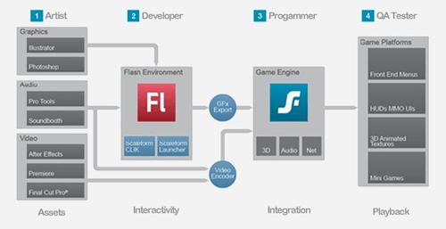 Autodesk Scaleform workflow concept.   (Source: Autodesk)
