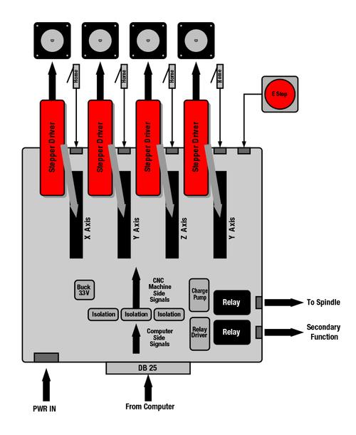 A CNC motherboard revolves around a backplane that accepts motor driver modules to drive the CNC machine axes. (Source: Texas Instruments)
