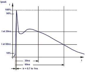 A typical IEC 61000-4-2 ESD waveform is characterized by its sub-nanosecond rise time and its short (~100 ns) duration.   (Source: Littelfuse Inc.)