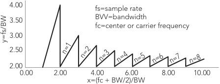 A plot of minimum-sample rate/bandwidth (y) vs. highest-frequency component/bandwidth (x) ratios.