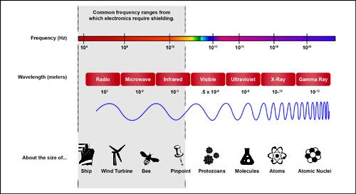 Comparison of EMI wavelengths to recognizable objects.