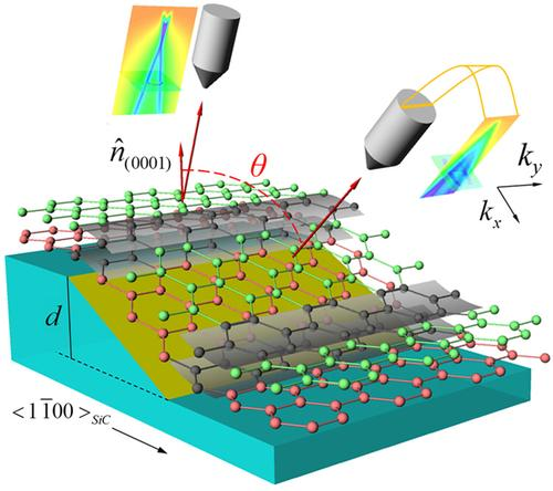 Concept of measuring graphene in silicon carbide trenches, ultimately showing a large electrical band-gap.   (Source: Georgia Tech)