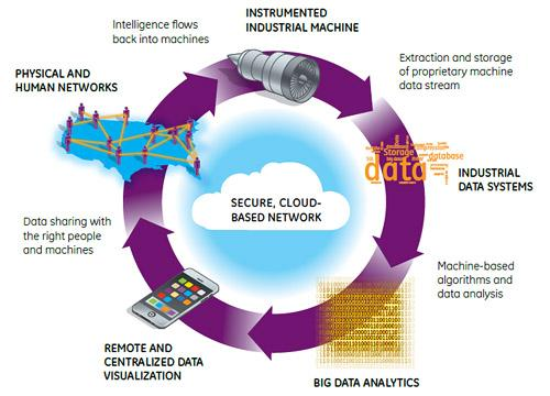 The basic components of the Industrial Internet encompass intelligent sensors and instrumented industrial machines, accessed via networks that provide high-level data visualization and use sophisticated software applications to provide advanced analytics.  (Source: General Electric Co.)