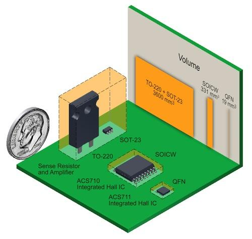 Figure 1: Application PCB volume comparison.
