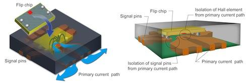 Figure 2: Allegro integrated flip-chip technology provides attractive new solutions for current sensing.