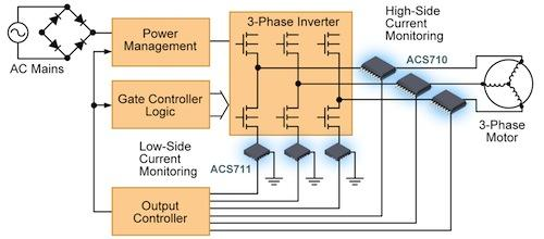 Figure 4: Motor control current sensing.
