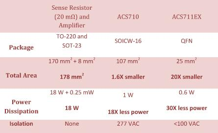 Table 1: Competitive comparison for 30A current sense applications.