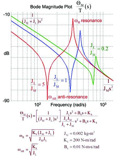 Figure 3: Frequency response of a compliantly coupled motor-load (N=1).