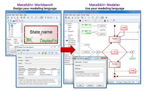 On the left is the MetaEdit+ Workbench language modeling tool. Language definition is stored as 'metamodel,' notations, rules, generators, and concepts. On the right is the MetaEdit+ Modeler, which gives modeling language definitions and automatically provides a full set of modeling tool functionality.   (Source: MetaCase)