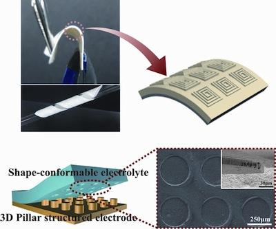 Researchers at the Ulsan National Institute of Science and Technology in Korea have developed, what they claim to be, the world's first imprintable and bendable lithium-ion battery. The move should hasten the adoption of mobile devices with flexible displays, such as Samsung's Youm flexible OLED, and potentially other flexible devices that are beginning to emerge.