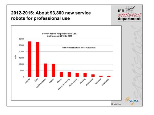 The International Federation of Robotics expects 93,800 professional service robots to be sold from 2012 through 2015, with the majority of them being used for defense and agriculture applications.(Source: International Federation of Robotics)