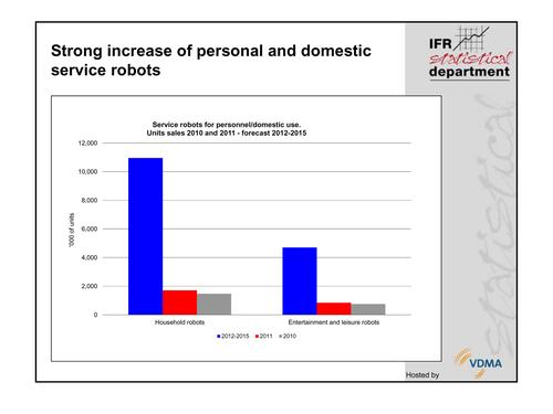 Personal and domestic service robot sales are also expected to grow dramatically. The majorityof these robots will be used for housework and yardwork.(Source: International Federation of Robotics)