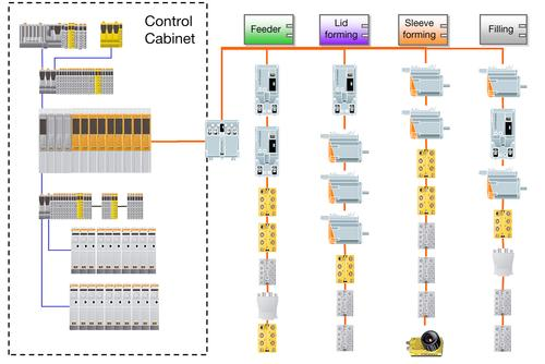 A modular control architecture utilizing remote I/O, drives, and cameras with only some base components remaining in a central enclosure is shown using the example of a modular packaging machine.