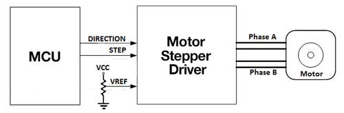 Figure 1: Example of a stepper motor driver system block diagram.