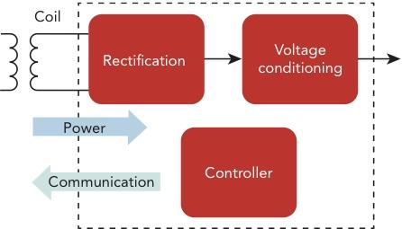 Figure 2: Power receiver block diagram -- Power losses within the receiver. 