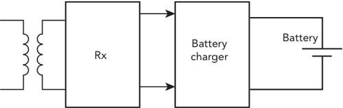 Figure 3: Discrete charging solution.