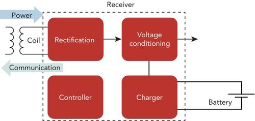 Figure 4: Block diagram of a direct charging solution.