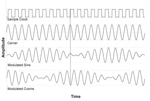 This diagram shows the carrier signal and the modulation by a sine and cosine signal. The vertical line indicates sampling at signal maxima. Note the phase change in the sine signal at 0 and 180 degrees, and in the cosine signal at 90 and 270 degrees.
