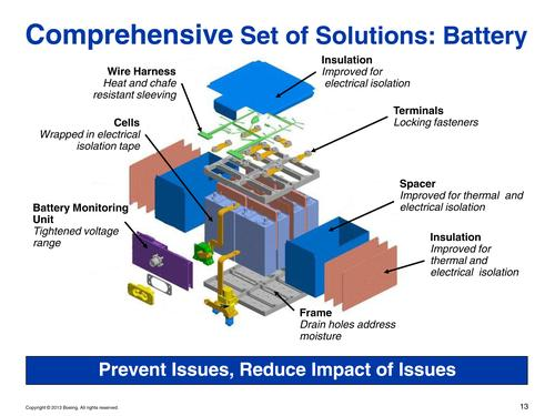 Boeing added electrical isolators, drain holes, heat-resistant sleeves, and dielectric isolators as a means of reducing the possibility of ignition. A new enclosure also ensures that no oxygen is available for combustion.   (Source: The Boeing Co.)