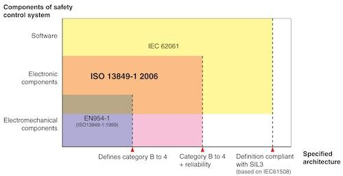 The harmonization of international safety standards, including IEC 61508 and ISO 13849 in the European Union, makes it easier to select an appropriate safety integrity level (SIL).