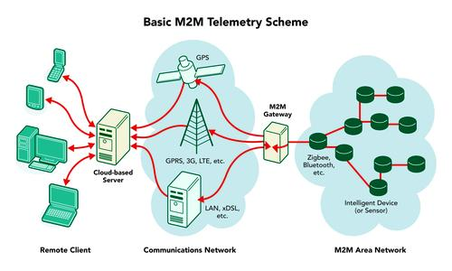 At the heart of an M2M telemetry system is a device that carries data from a single machine or network of machines to a central data source, typically a cloud-based server. Data also flows back to the networked machines, based on the particular application and analysis from business intelligence software.