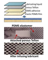 Top, a schematic shows the design of the liquid-infused dynamic material. The bottom two photographs show the dry and lubricated elastic substrates.   (Source: Wyss Institute for Biologically Inspired Engineering)