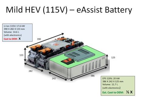 Energy Power Systems has proposed a mild hybrid battery that would use both lead-acid and lithium-ion chemistries. Some experts believe that lead-acid has a good chance to move into mild hybrid and micro-hybrid battery applications.   (Source: Energy Power Systems)