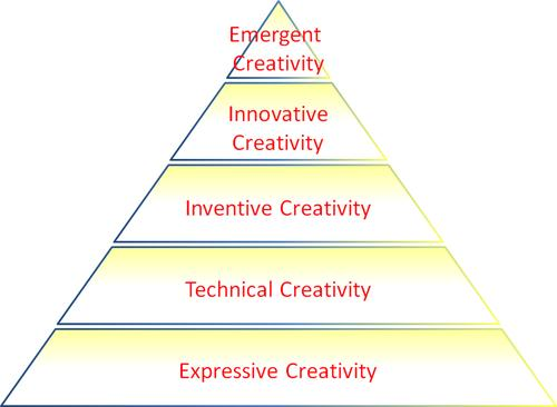 Taylors's Hierarchy of Creativity consists of five levels. Engineers typically operatesomewhere in the middle of this hierarchy.