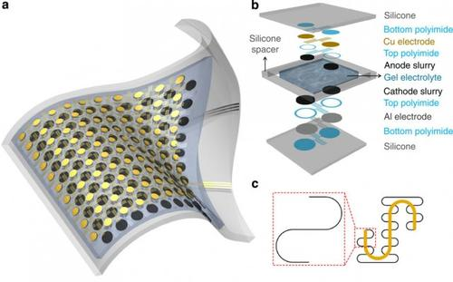 This is the design for a stretchable Li-ion battery that sandwiches electrode disks connected via self-similar, S-shaped metal wires between a pair of thin silicon substrates.   (Source: Nature.com)