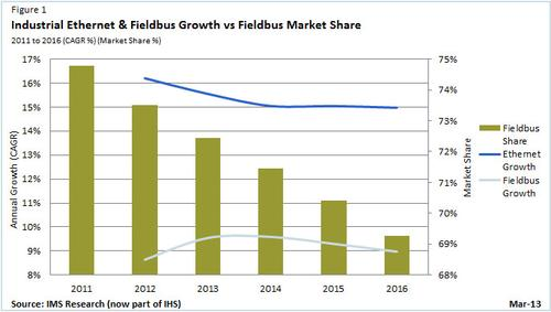 In 2011, fieldbus protocols accounted for three quarters of new industrial automation component network connections and is projected to fall slightly to 69 percent in 2016.