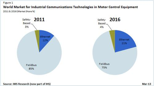 Industrial Ethernet motion solutions market share is projected to grow from 12 percent in 2011 to 21 percent in 2016, according to IMS Research.   (Source: IHS Inc.)