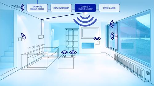 Typical energy harvesting wireless applications for the home include both lighting and HVAC. Battery-less wireless switches can control lighting/shading, and outdoor light sensors automatically match lighting to daylight. Occupancy sensor adjusts temperature and turns off lights when a room is not in use. Room temperature sensors offer minimal energy consumption and maximum comfort.   (Source: EnOcean Inc.)