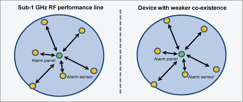 Figure 1: Best case scenario of alarm systems with no interference so both connect to all sensors.   (Source: TI)