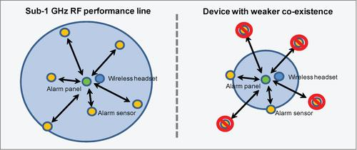 Figure 2 : Typical example of alarm systems with interference showing the importance of co-existence properties in regards to performance, with TI's sub-1 GHz performance line (right).   (Source: TI)