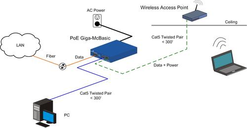 Utilizing PoE technology, the Giga-McBasic from B&B Electronics functions as a power source (PSE). Both copper ports are capable of sending data and 25.5W of power to the remote wireless access point and PTZ security camera.   (Source: B&B Electronics)
