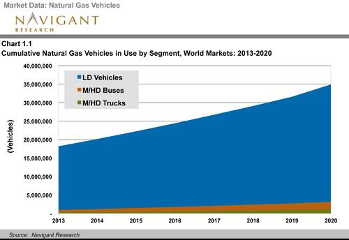 Navigant Research expects about 35 million NGVs -- or about 2 percentof the world's vehicles -- on the road worldwide by 2020.
