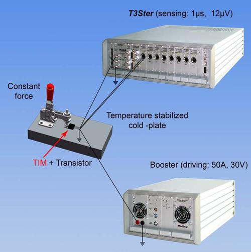 Figure 1. The measurement system for TIM reliability testing.