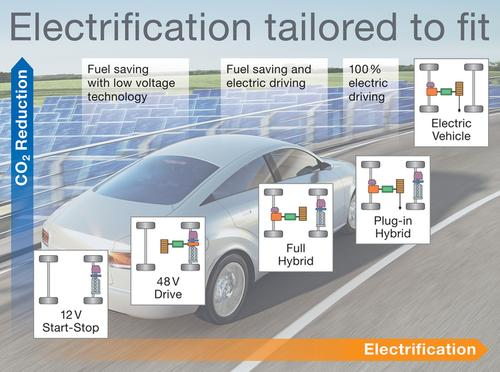 Start-stop technology is at the low end of the electrification scheme, which begins with the start-stop micro-hybrid, and moves up through hybrids, plug-in hybrids, and pure electric cars. With each step in the electrification curve, CO2 emissions are reduced.  (Source: Continental Automotive)