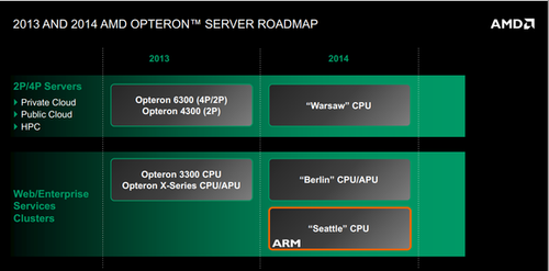 A selection of AMD's roadmap showing the microservers to come.   (Source: AMD)