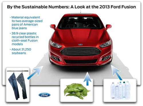 Since the 2009 model year, any new Ford seat fabric has been required to contain at least 25 percent recycled content. Some vehicles, such as the Fusion Hybrid SE, already have fabrics made from 100 percent recycled material. Fender splash shields and other underbody components in every 2013 Ford Fusion use plastic made from recycled car battery casings. Materials for this model are also derived from recycledplastic bottles, blue jeans, and soybeans.(Source: Ford)