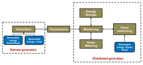 Block diagram of a smart grid system illustrates the co-existence of remote and distributed (local) generation, energy management, and flexible consumption. Such an ecosystem is called the smart grid, which is the future of modern energy generation and transmission systems.   (Source: Texas Instruments)