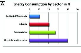 Transportation and industrial energy usage accounts for almost half of US energy consumption.   (Source: US Department of Energy)