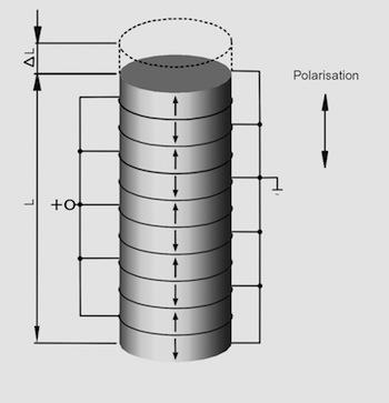 Basic design of a piezo stack actuator.