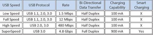The three generations of USB offer dramatically different bandwidth performance.   (Source: B&B Electronics)