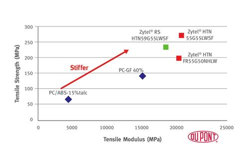 DuPont says its performance plastics line will contain more than 50 percent renewable materials within 15 years, and that these plastics must perform at least as well as the performance of the 100-percent petro-based polymers they replace. The renewable Zytel RS HTN is a high-performance nylon with higher tensile strength and tensile modulus than PC/ABS, giving it enough stiffness to prevent twisting and deformation in the thin, light, durable casings needed in mobile consumer electronics devices.