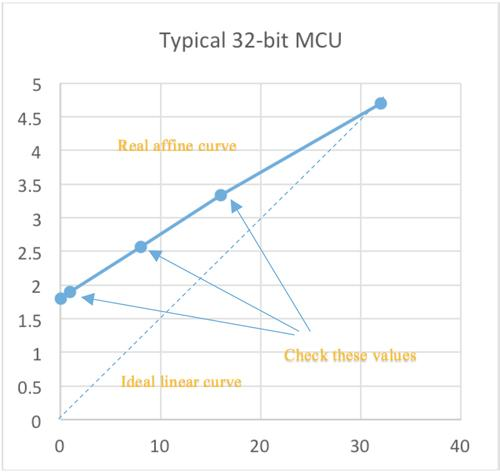 Figure 1. MCU power consumption versus frequency.