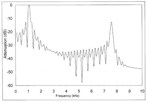 Figure C: A similar DFT output when I used the ScopeFIR coefficients. Note the smaller attenuation in this graph.