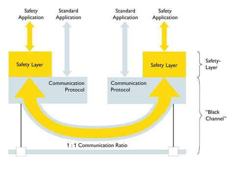 The black channel principle separates safety from the standard communication protocol, effectively 'bridging' the safety 