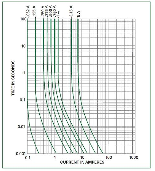 Average time current curves show fast fuse response.