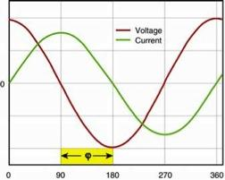 Figure 1. Phase angle between input voltage and current.